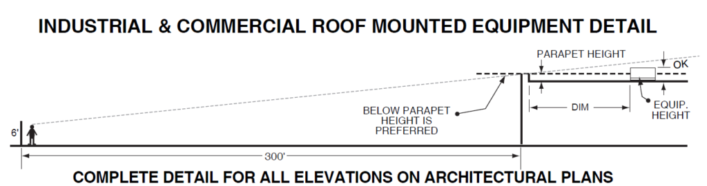 Industrial and commercial roof mounted equipment detail. Complete detail for all elevations on architectural plants