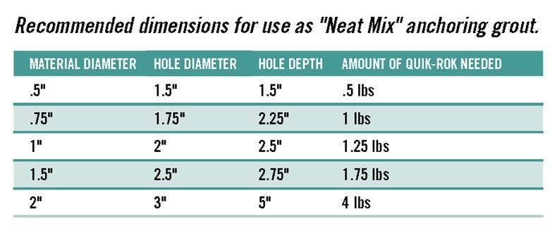 """Recommended dimensions for use as """"Neat Mix"""" anchoring grout. Chart indicating hole diameter, hole depth and amount of quik-rok needed based on material diameter"""