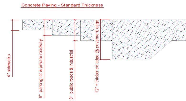 Indication of the thickness of common settings such as sidewalks, parking lots, drive ways, public and industrial roads and thickened edges at pavement edge